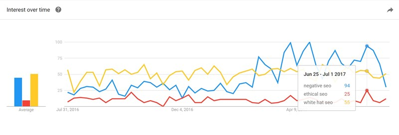 Google Trends showing negative SEO is on the increase