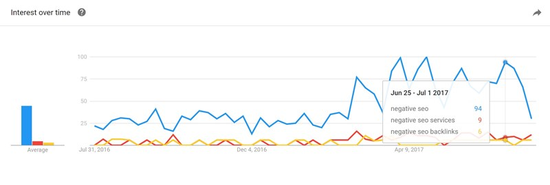 Google Trend showing negative SEO on the increase
